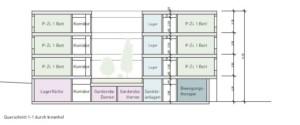 Vorstudie: Querschnitt des Bauprojekts | Krattiger Holzbau AG Amriswil (© Innoraum)